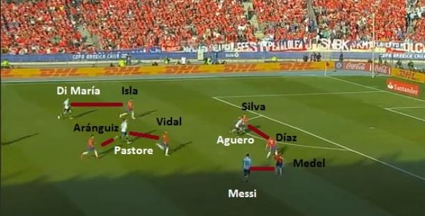 Flagrante da recomposição chilena com Medel cuidando de Messi, Silva e Díaz com Aguero, Isla voltando com Di María, Vidal e Aránguiz com Pastore.
