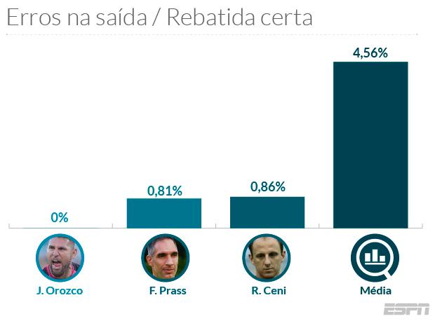 Temos aqui o hoje treinador Rogério Ceni (que se aposentou em 2015) 11d11d10fc0b3