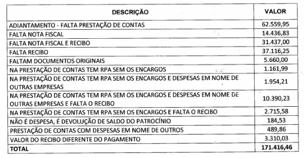 Contas sem notas fiscais entre fim de 2014 e começo de 2015