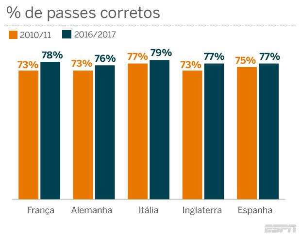 Estes passes não são apenas mais curtos  hoje são dados mais passes para  trás (uma das marcas registradas do Barcelona) 3c310017d56e3