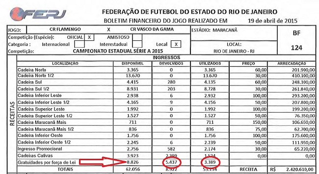 Bizarras gratuidades no futebol carioca  ingressos sobram 825b0fac7cc2d