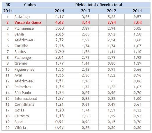 No confronto dívida x receita, situação do Vasco só não é pior do que a do Botafogo