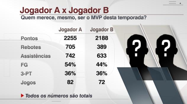 Quem realmente deveria ser o MVP  71f604aad2c39