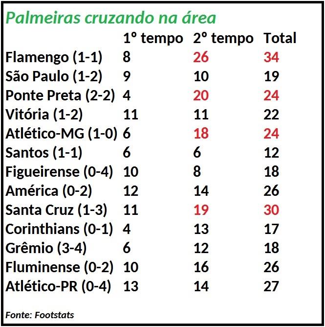 Números do Footstats mostram a variação do número de cruzamentos a cada tempo de jogo