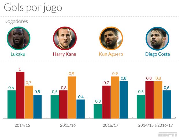 ... conseguirmos medir o número de gols que cada um deles faz a cada 90  minutos jogados - forma de analisar a quantidade média de gols de cada  jogador ... bdf39b0921b3a