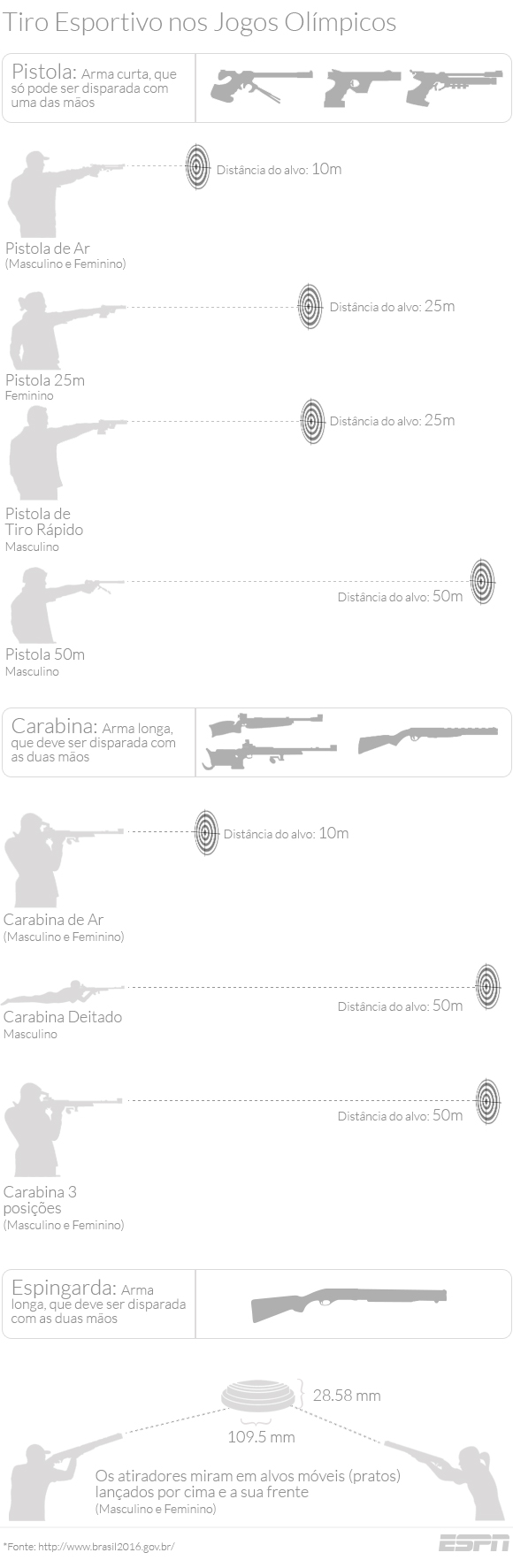 Lado B das Olimpíadas - tiro - info