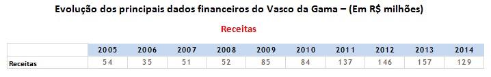 Aumento de receitas a partir de 2011, auge em 2013 e queda forte em 2014