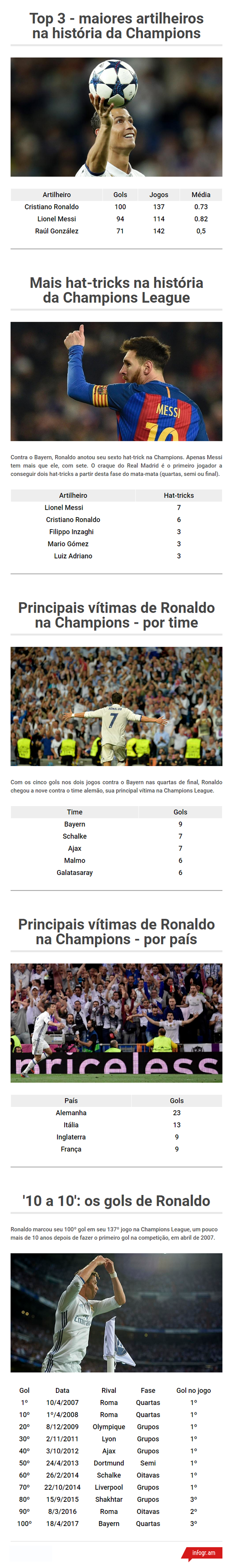 Tabela Cristiano Ronaldo 100 gols Champions League