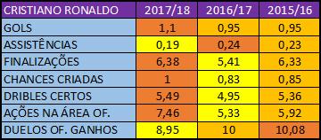 Números ofensivos de Cristiano Ronaldo na atual temporada (legenda: quanto mais escura a cor, melhor a média)