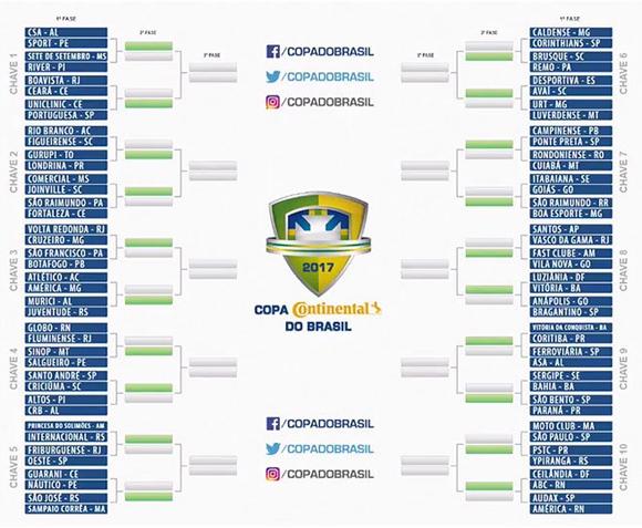 Assim ficaram as chaves da Copa do Brasil