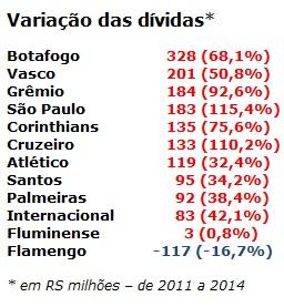 Fonte: Balanço da Bola