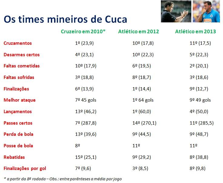 010eaf0dbc926 Números da Footstats de Cuca em campeonatos brasileiros à frente de Cruzeiro  e Atlético Mineiro