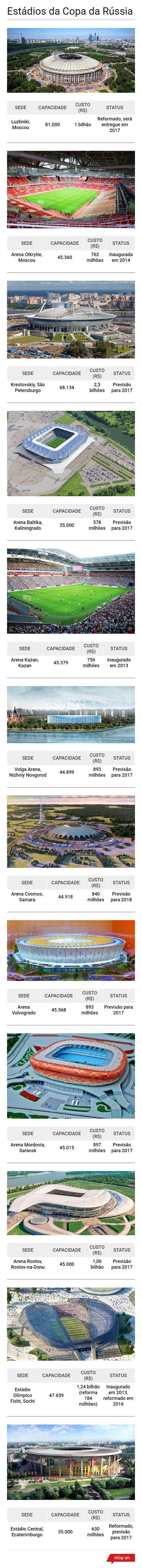 Todos os palcos da Copa do Mundo de 2018