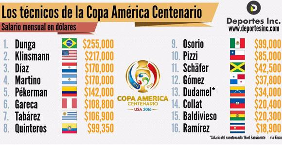 Os salários dos técnicos da Copa América de acordo com o site Finance Football