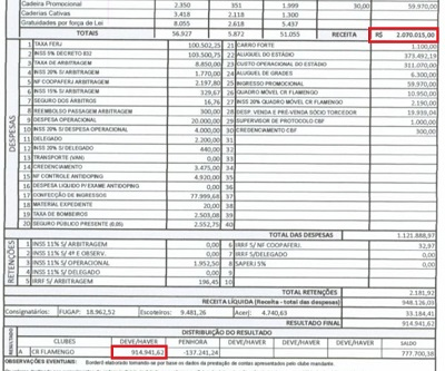 Flamengo x Grêmio em 2015: 44% da renda, em 2017 31% sem o consórcio