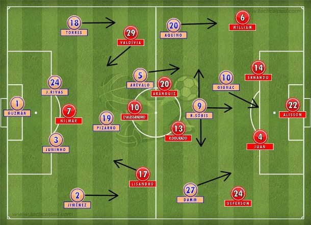 Tigres forte e envolvente com Damm e Aquino pelos lados, Sóbis às costas de Dourado; Inter sem marcar e jogar, isolando Nilmar na frente.