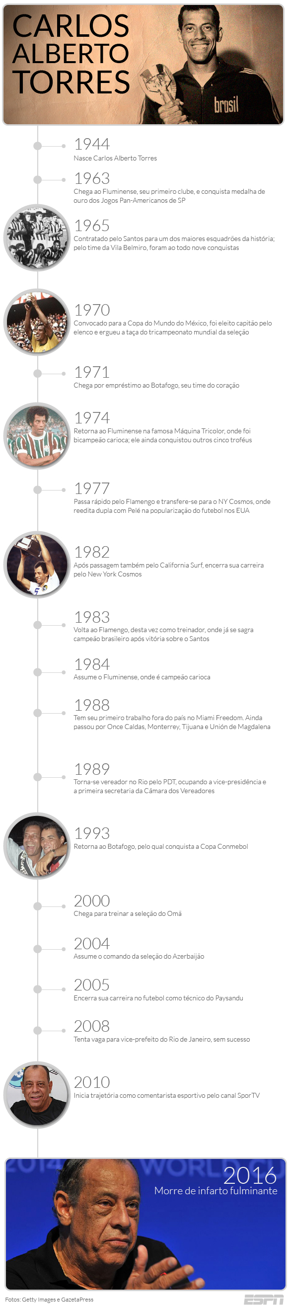 Carlos Alberto Torres Timeline - V2
