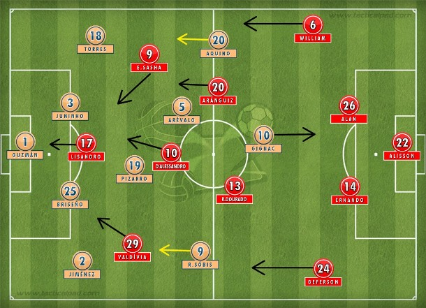 Com expulsão de Ayala, Tigres se reorganizou em compacto 4-4-1; Internacional no 4-2-3-1 centralizando D'Alessandro após a troca de Nilmar por Sasha.