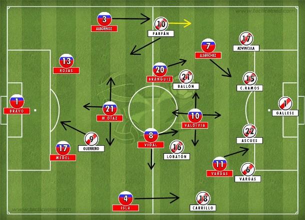 Com um a menos, Peru plantou linhas de quatro, defendeu pela esquerda e atacou a direita um Chile pouco inspirado, mas ainda ofensivo.
