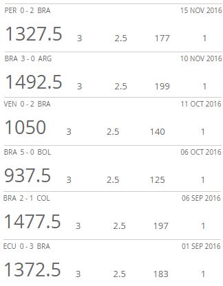 Pontuação do Brasil em cada jogo oficial da era Tite
