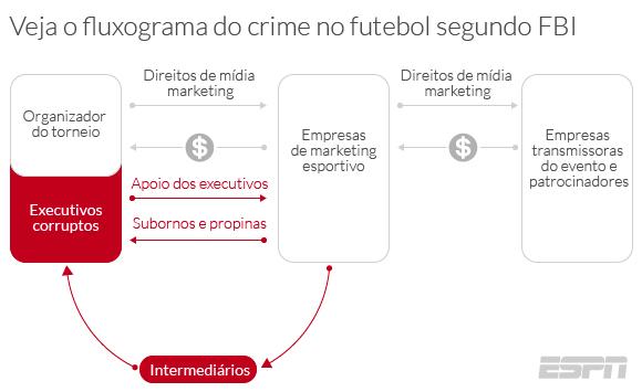 Veja o fluxograma do crime no futebol segundo FBI