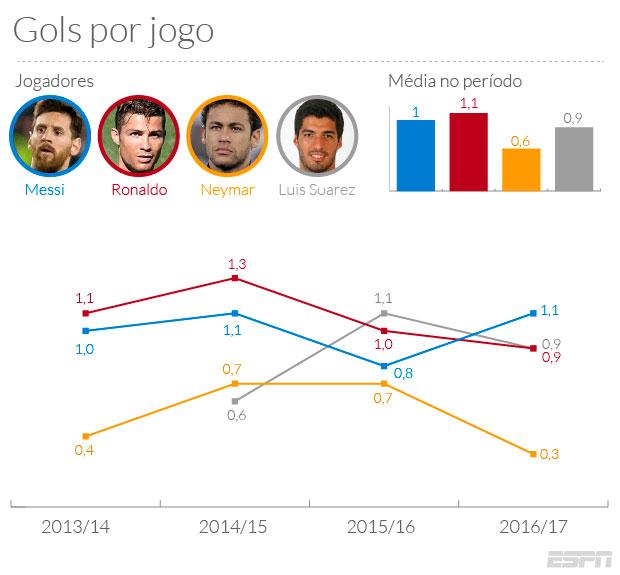 Mas a quantidade de gols por jogo é a melhor maneira de compararmos o valor  de dois atacantes para seus times  A quantidade de gols que um jogador  marca ... a6e41d7e54bf9