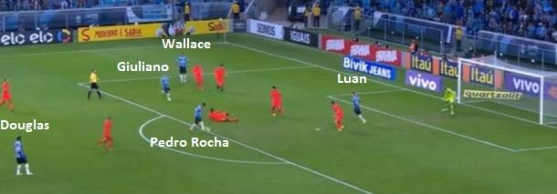 No gol do Grêmio, a mobilidade na frente: Walace pela esquerda, Douglas chegando e Pedro Rocha infiltrando do centro para a direita antes de concluir.