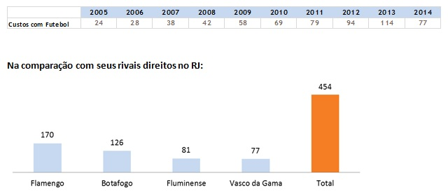 Os custos com o departamento de futebol, no Vasco e nos demais grandes cariocas