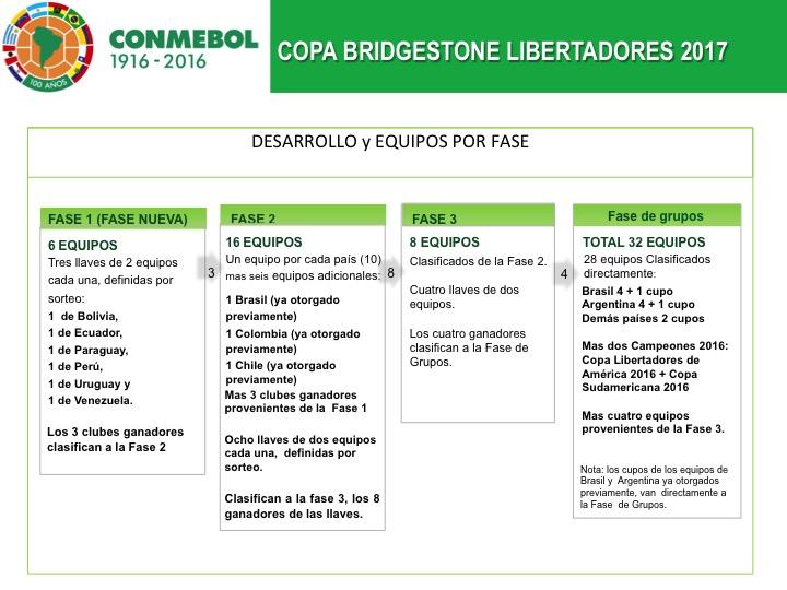 Esquema da Libertadores 2017 divulgado pela Conmebol