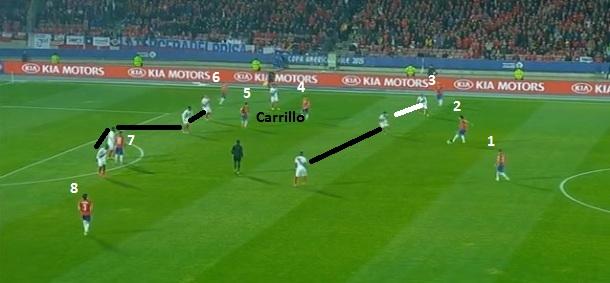 Flagrante do Chile atacando com oito jogadores diante das linhas peruanas e Carrillo bem recuado para conter Isla.