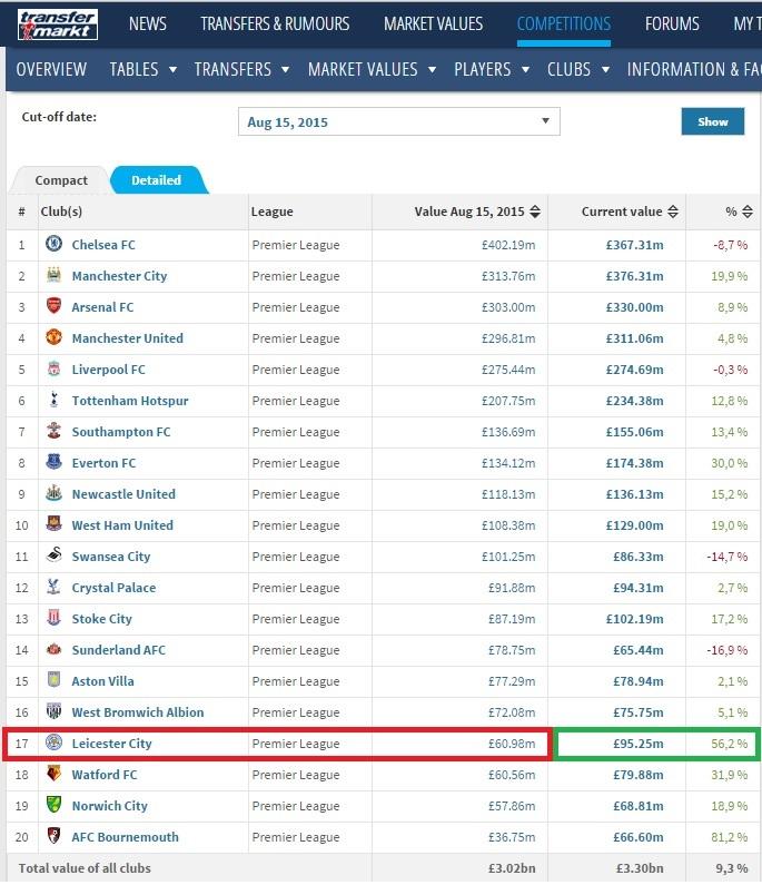 Elenco do Leicester era o quarto mais barato no começo do campeonato inglês 2015/2016