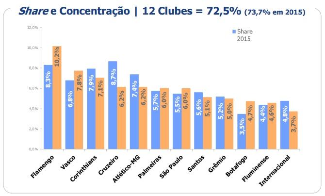 Ranking do dinheiro da TV dos grandes clubes em 2016, feito pelo Itaú BBA