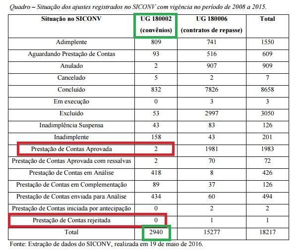 Quadro mostra que, de 2,94 mil prestações de contas do Esporte, só duas foram aprovadas