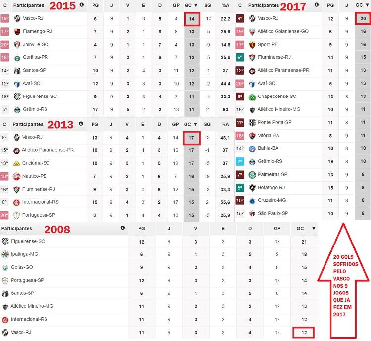 O desempenho defensivo do Vasco é pior do que nos anos em que foi rebaixado à Série B