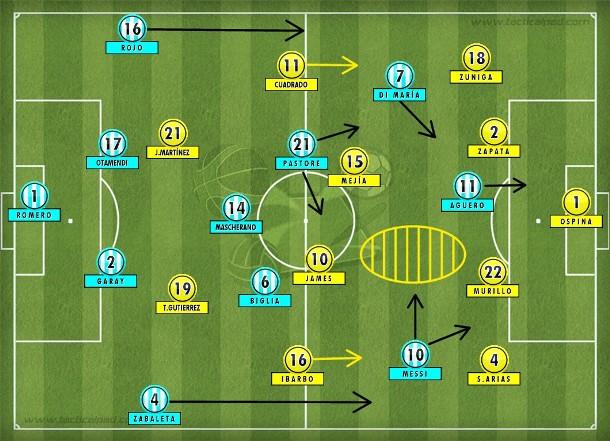 Com James no centro do meio-campo, Messi saiu da direita para o meio e encontrou espaços entre as linhas para criar.