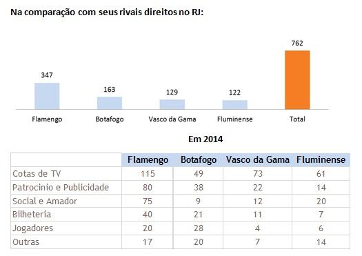 No comparativo as receitas vascaínas e as dos três rivais do futebol carioca