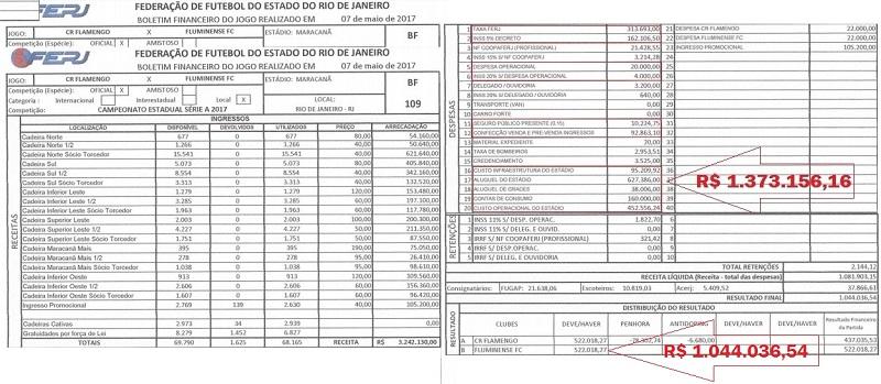 Apenas cinco itens cobrados custaram R$ 329.119,62 mais do que as quotas de Fla e Flu