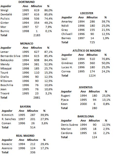Jogadores nascidos a partir de 1994 nas quartas-de-final da Champions