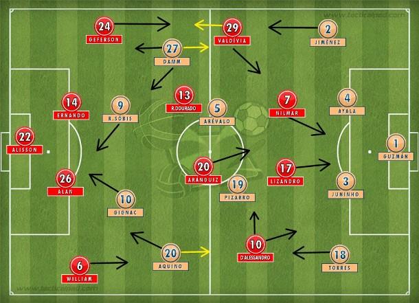 Internacional e Tigres no 4-4-2: a equipe brasileira intensa, pressionando no início; time mexicano atacando pelos flancos e diminuindo na bola parada