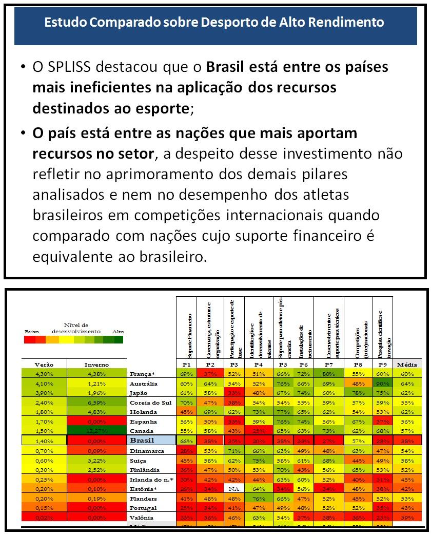 Estudo de estrangeiros mostra como Brasil desperdiça dinheiro do Esporte