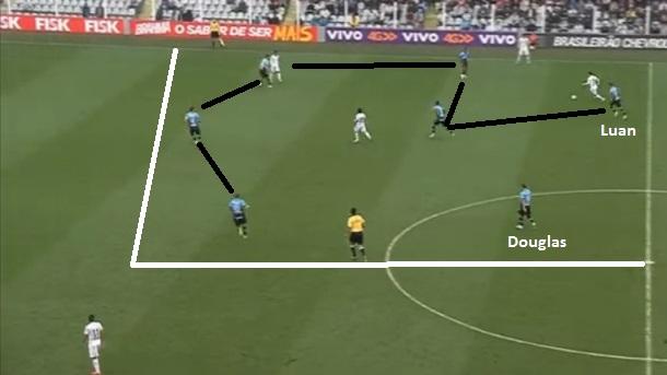 Flagrante do Grêmio reduzindo o campo de ação do adversário e Luan participando da pressão no homem da bola enquanto Douglas fica livre no centro.