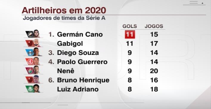 Vasco Cano Iguala Gabigol E Vira Maior Artilheiro De 2020 Entre Atacantes Dos Clubes Da Serie A