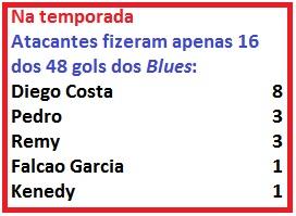 Diego Costa também muito abaixo de 2014/2015