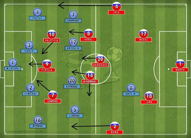 No final, Uruguai entrincheirado num 4-4-1 e o Chile todo na frente e cruzando bolas para Pinilla.