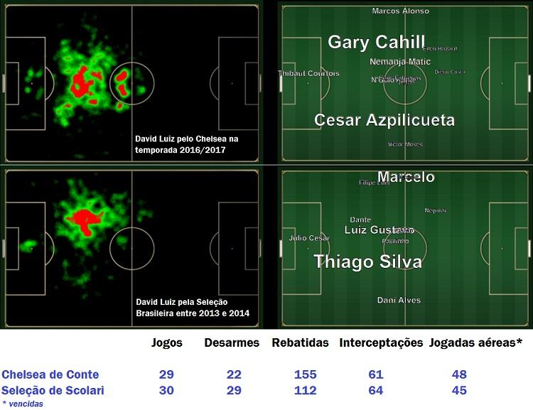 Por onde David Luiz jogou na Seleção e atua no Chelsea e com quem mais troca(va) passes