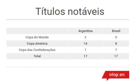 Títulos notáveis Brasil x Argentina