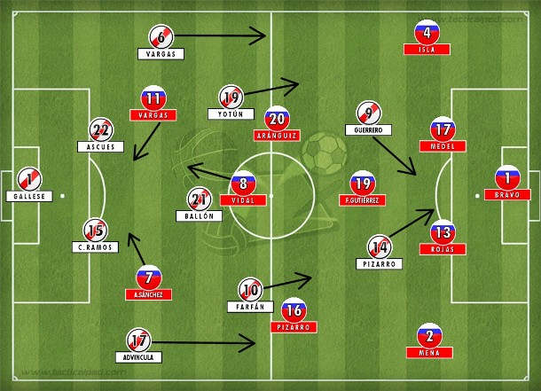 Sampaoli apelou para uma formação mais conservadora nos últimos minutos para se defender do 4-3-2 peruano com Pizarro se juntando a Guerrero na frente