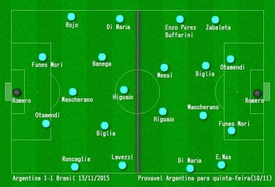 c1595befa9f34 O time argentino que enfrentou o Brasil em 2015 e o provável para  quinta-feira