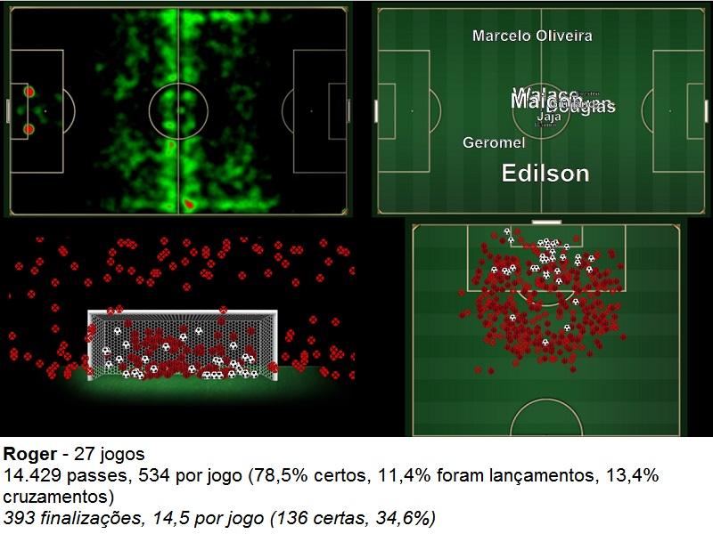 Características do Grêmio de Roger Machado, por onde mais atuava e as finalizações