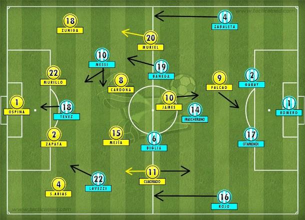 Com as mudanças, a Colômbia arriscou mais, porém seguiu sendo dominada pela Argentina com Banega, Tevez e Lavezzi no mesmo 4-3-3.